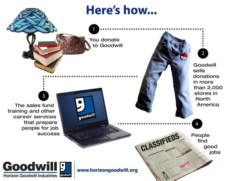Kick Off the New Year by Donating to Horizon Goodwill Industries